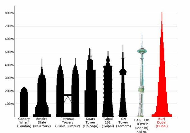 Tall towers of the world
