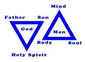 Trinity of God and Trinity of Man