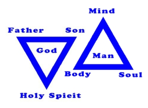 Trinity of God and Trinity of Man