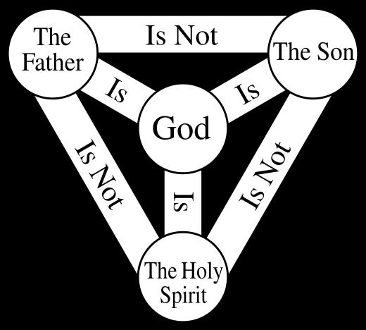 The Holy Trinity and the Human Trinity (5/6)