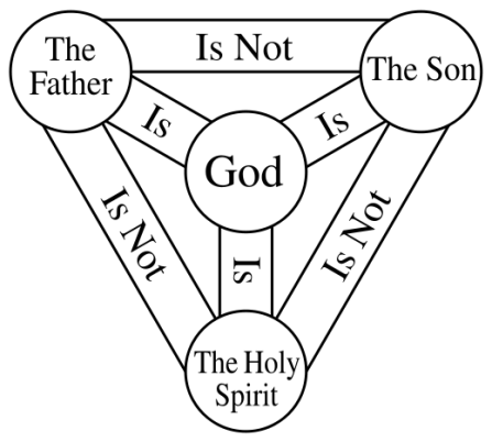 Trinity Diagram