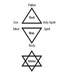 Trinity ofGod and Trinity of Humanity