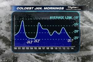 BLCF:ColdestJanMornings