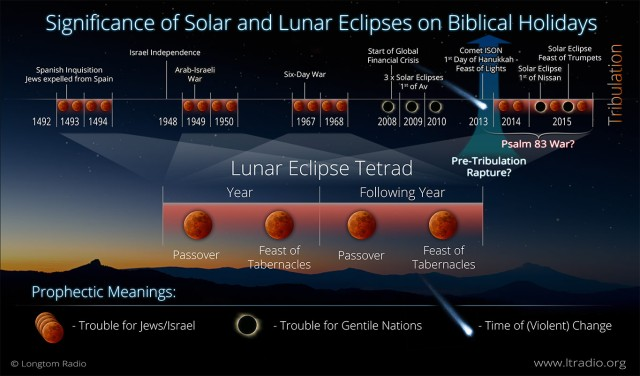 BLCF: astronomical prophecy