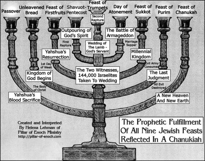 Chanukiah_Prophetic-fulfillment