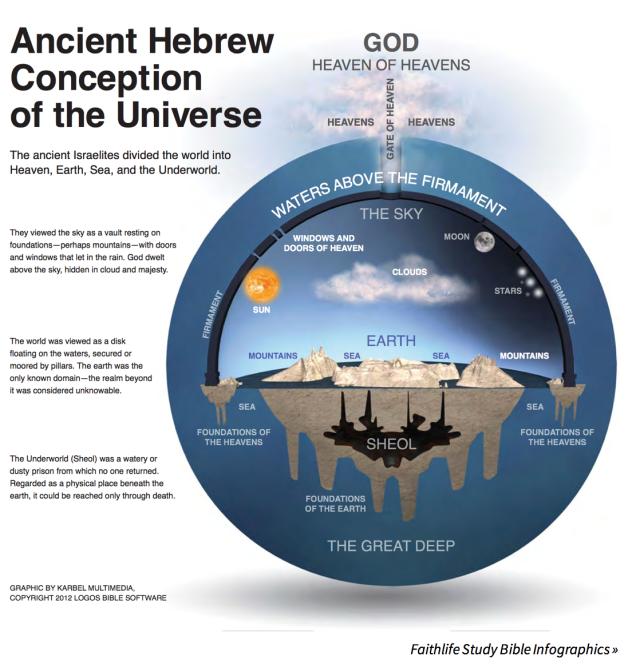 BLCF: HebrewsViewOfTheUniverse