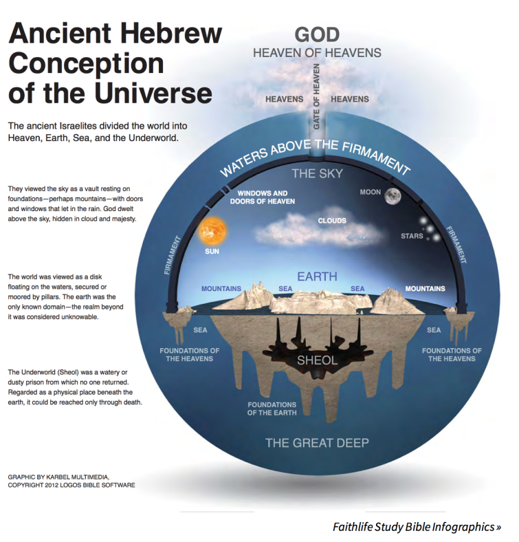 BLCF: HebrewsViewOfTheUniverse