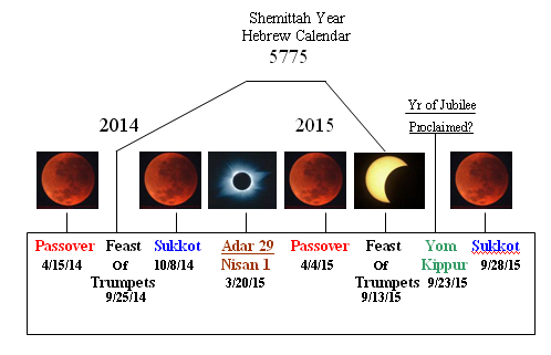 BLCF: Red Moon Chart