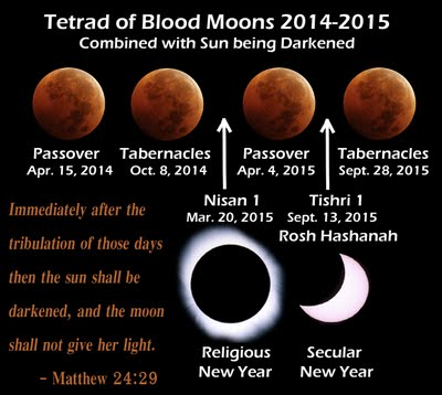 BLCF: TETRAD of Blood Moons 2014-2015