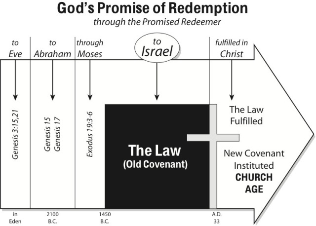 BLCF: God's_Promises_New_Covenant