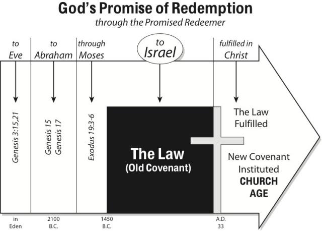 BLCF: God's_Promises_New_Covenant