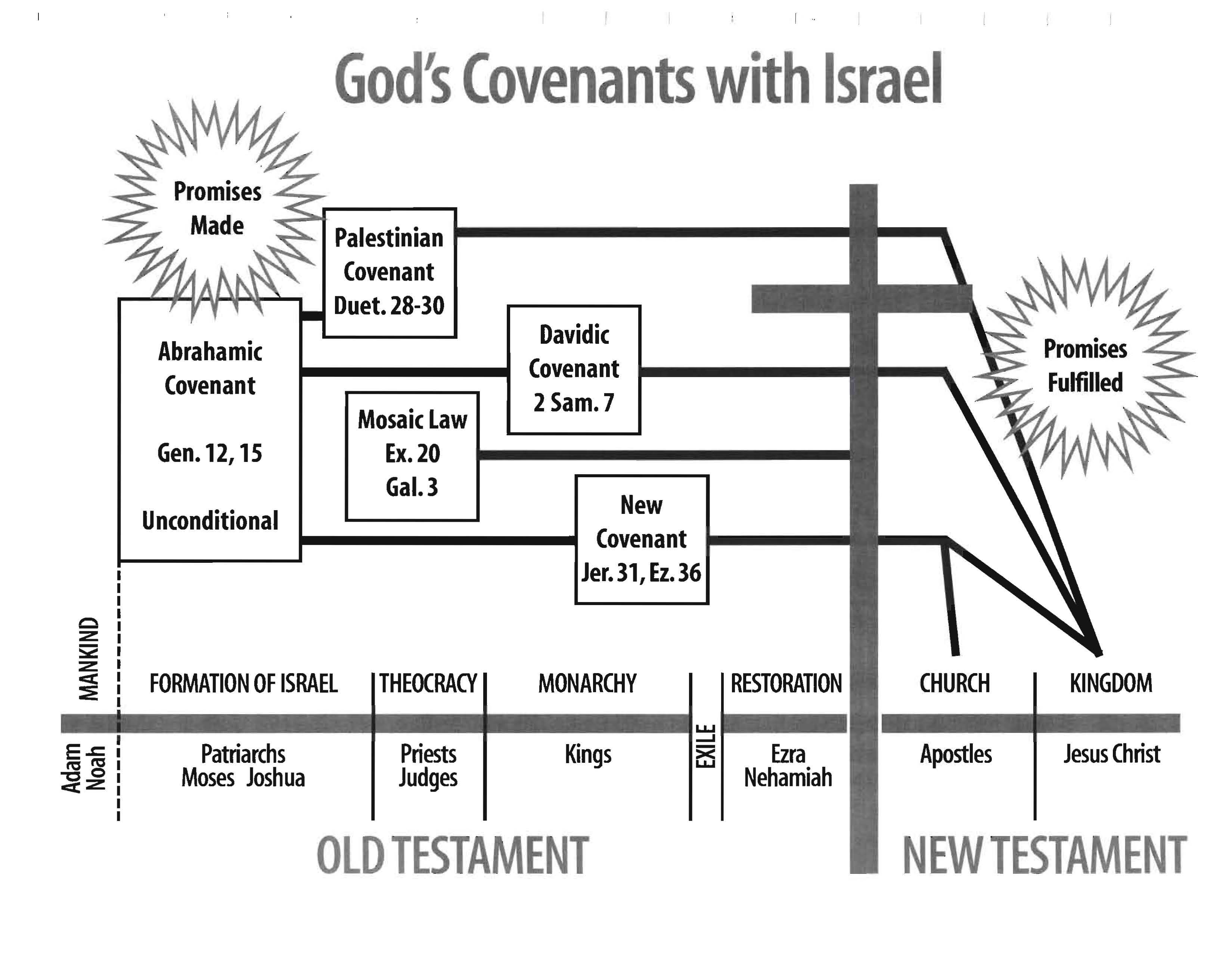 The Eight Covenants of the Bible - Dr. Arnold Fruchtenbaum