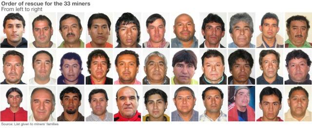 BLCF: Chilean 33