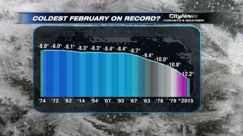 BLCF: coldest_february_on_record