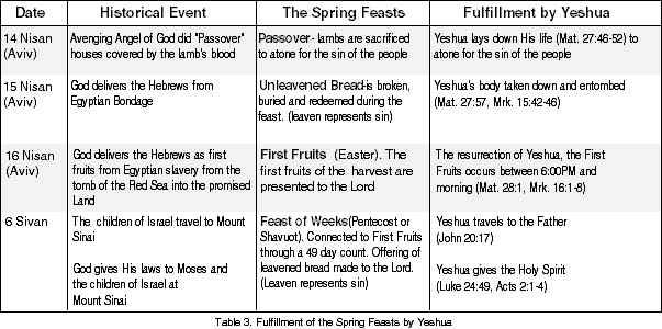 Passover_Chart