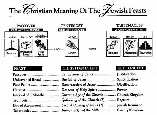 BLCF: chart_7_feasts_of_israel