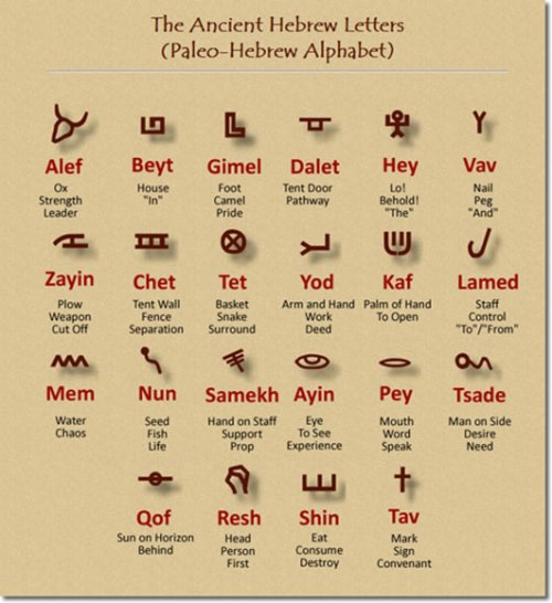 BLCF: Hebrew-alphabet-paleochart