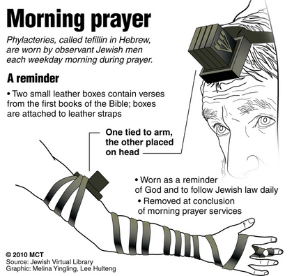 Illustrated look at Phylacteries, two small black boxes with black straps worn by observant Jewish men. MCT 2010 12000000; krtcampus campus; krtfeatures features; krtreligion religion; krtworld world; REL; krt; mctgraphic; krt mct; 12011000; krtjudaism judaism jewish jew; arm; bible; bible verses; box; head; hebrew; jewish; leather; morning prayer services; observant; orthodox; phylacteries; phylactery; scripture; strap; tefillin; torah; hulteng; yingling; 2010; krt2010