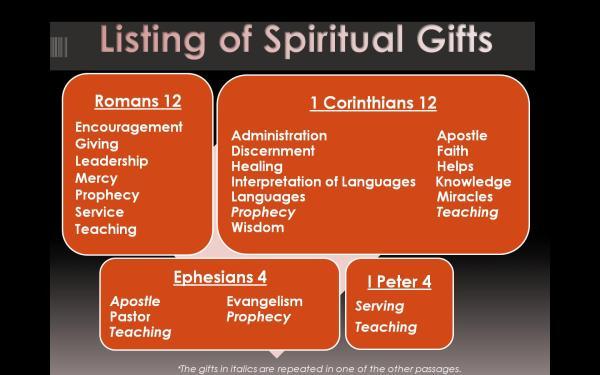 BLCF: list-of-spiritual-gifts