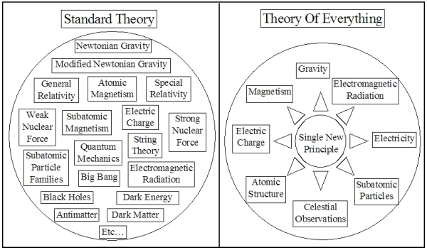 BLCF: Theory_Of_Everything