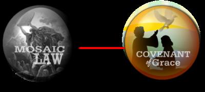BLCF: Covenant-of-Grace-chart