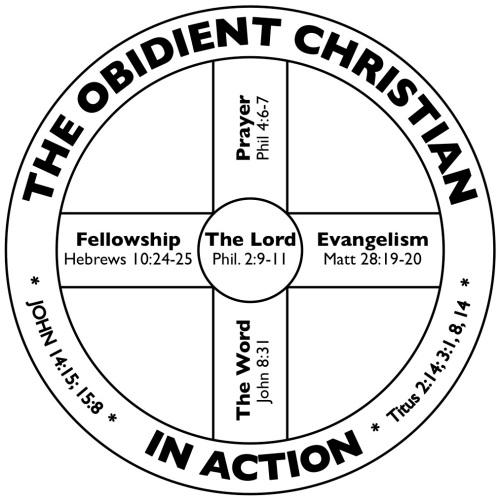 BLCF: Discipleship_Wheel